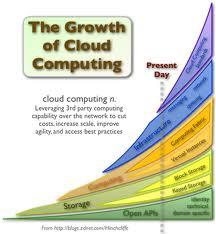 Cloud Computing Groth