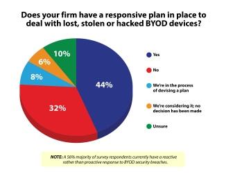 BYOD Chart